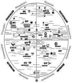 Personality circle