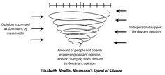 The Spiral of Silence, Elisabeth Noelle- Neumann 1974)