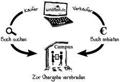 Gebrauchte Bücher kaufen oder verkaufen in Deutschland | unifloh.de