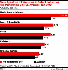 Industry Websites Performance Varies Across Devices, Metrics