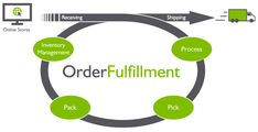 An ecommerce fulfillment provider can help maximize the earnings..