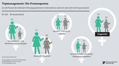 Von zehn obersten Führungspositionen sind in den USA fast vier mit Frauen besetzt, in Deutschland dagegen weniger als drei: https://www.iwd.de/artikel/topmanagerinnen-vorbild-usa-342401/