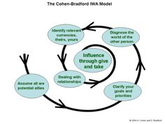 Cohen-Bradford Model of #Influencing Others