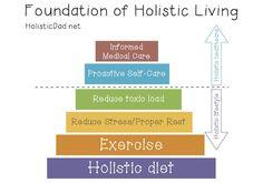 Foundation of Holistic Living http://www.holisticdad.net/2013/12/23/beginners-essential-oils-guide/
