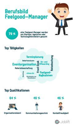 http://berufebilder.de/wp-content/uploads/2016/11/feelgoodmanager.jpg Arbeitsmarkt & Aufgaben für Feelgood-Manager: Hier sind die Jobs zum Modebegriff