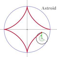 아스트로이드(사각별) 곡선