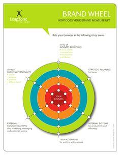 Branding Worksheets by Isabelle Mercier | LeapZone Strategies via slideshare
