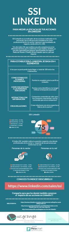 Hola: Una infografía sobreLinkedIn: Social Selling Index. Vía Un saludo