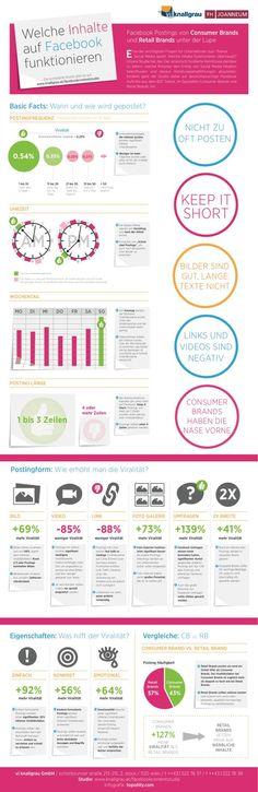 """Infografik zu """"Welche Inhalte auf Facebook funktionieren"""""""
