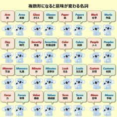 English Verbs, English Vocabulary, English Grammar, Teaching English, English Study, Learn English, Happy Words, Japanese Language, Study Motivation