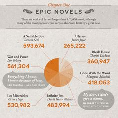 Literary Word Count Infographic:...