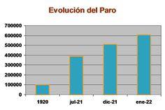Evolución del paro en Italia, 1920-1922