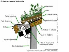 Green Roofs and Great Savings Detail Architecture, Green Architecture, Sustainable Architecture, Sustainable Design, Residential Architecture, Contemporary Architecture, Green Roof System, Living Roofs, Living Walls
