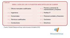 Los 10 puestos de trabajo más difíciles de cubrir en la zona EMEA (Europa, Próximo Oriente y África).  Estudio ManpowerGroup de escasez de talento 2012. #rrhh