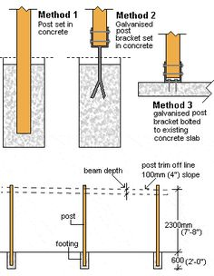 carport designs with access to backyard Plan Carport, Building A Carport, Carport Garage, Veranda Pergola, Diy Pergola, Pergola Kits, Pergola Ideas, Free Standing Carport, Bamboo Construction