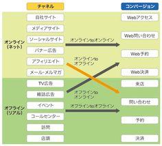 図1 O2Oの種類
