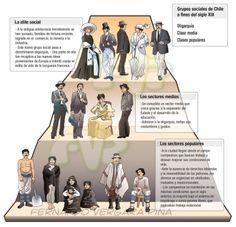 Ilustrared - @tripio - Historia y sociedad - Piramide social de Chile a fines del s.XIX Vienna, Bujo, Montessori, Concept Art, Lol, Poster, Socialism, Teaching Resources, Teaching Aids