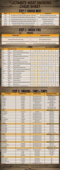 Ultimate Meat Smoking Cheat Sheet Free PDF Meat Smoking Cheat Sheet – Everything you need to know about smoking meat in one handy image. There's the best meats to smoke, charcoal and wood guides and even a complete smoking times and temperatures section. Best Meats To Smoke, Meat Butcher, Charcoal Smoker, Charcoal Bbq, Smoked Meat Recipes, Traeger Recipes, Rib Recipes, Roast Recipes, Smoking Recipes