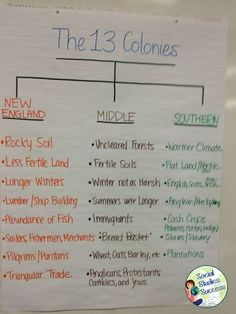 As a secondary Social Studies teacher, the thought of anchor charts intimidated me – isn't that an elementary thing? How would I use them in my class? Would they even work with teenagers? 3rd Grade Social Studies, Social Studies Classroom, Social Studies Activities, History Classroom, Teaching Social Studies, History Activities, Teaching Us History, Teaching American History, History Teachers