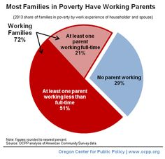 Most families living in poverty have working parents | Oregon Center for Public Policy