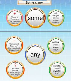 English For Beginners: Some vs any