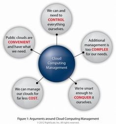Do-It-Yourself Cloud Computing Management – Is It Worth It? | Cloud Computing Journal