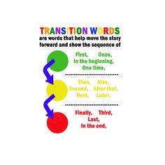 A personal favorite from my Etsy shop https://www.etsy.com/listing/470508943/transition-words-poster