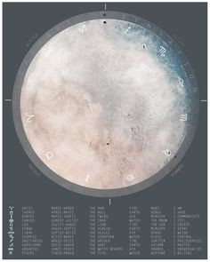 Astrological Moon Print with Signs of the Zodiac Chart