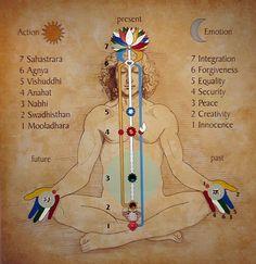 Kundalini Yoga is a powerful type of yoga that focuses on the energy within the body. This form of yoga has been likened to the energy of a coiled up snake. Sahaja Yoga Meditation, Zen Meditation, Online Meditation, Ayurveda, Yoga Madrid, Chakra Chart, Les Chakras, Yoga Chakras, Reiki Healer