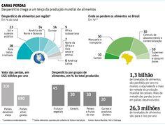 """Mundo desperdiça 30% dos alimentos produzidos - 21/07/2014 - Mercado - Folha de S.Paulo - NO BRASIL """" Um caminhão não foi feito para transportar 2.000 Km de Soja - ENGEFROM ENGENHARIA - Falta de investimento em transportes e infraestrutura."""