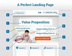 Convert More Customers: Anatomy of an Effective Landing Page - iTec Media