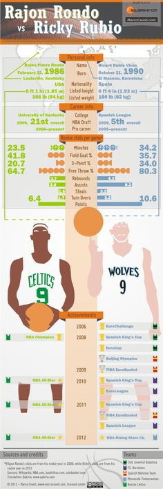 huge selection of 6d694 fa851 Ricky Rubio vs Rondo - Rookie Season Data Charts, Minnesota Timberwolves,  Boston Celtics,