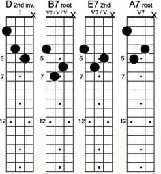 99 best guitar scale tab lesson images in 2015 guitar chords guitar learning guitar. Black Bedroom Furniture Sets. Home Design Ideas