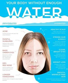 This is crayyy! I'm always telling my Challengers to ::Drink their H20::: Why is it SO important?! Well, this is just ONE reason! That's enough for me!  {{Take your body weight, divide it by 2 ~~> That's how much water you should be drinking in ounces each day!}}