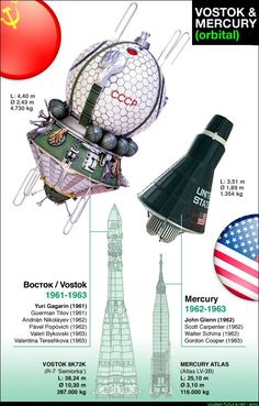 """Vostok USSR and Mercury US """"The first manned spacecrafts"""""""