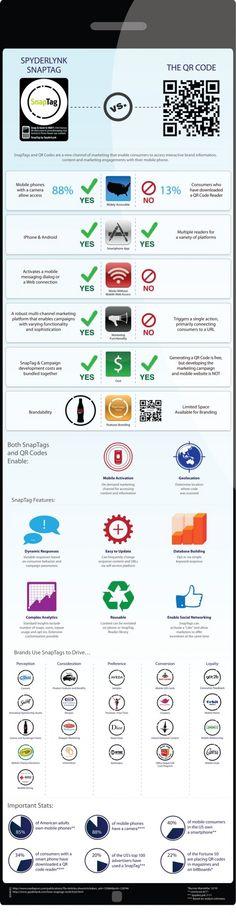1. SnapTag. Los códigos SnapTag al igual que los qr, necesitan una app para poder ser reconocidos por el smartphone, tanto con Android como con iOs. A diferencia de los qr, los códigos SnapTag son redondos. Están formado por un círculo con muescas, en cuyo interior se puede incluir una imagen. En la siguiente infografía podemos ver la comparación entre los los códigos SnapTag y los códigos qr.Fuente imagen: http://www.welovecom.net/snap-tag-una-gran-alternativa-a-los-codigos-qr