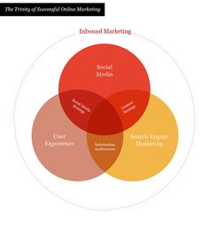 The Trinity of Successful Online Marketing    Created this Venn diagram as I needed to get a good overview of how the various parts of online marketing are tied together.    Social Media, Search Engine Marketing and User Experience all come together in a mesh of tools and techniques that combine to help create a successful marketing strategy.    This should be considered an in-development document, but I am interested in what you think.