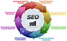 SEO Process Steps