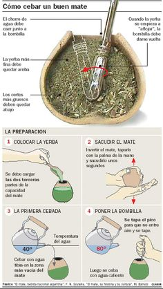 Cómo cebar un buen mate/ How to prepare a good mate.