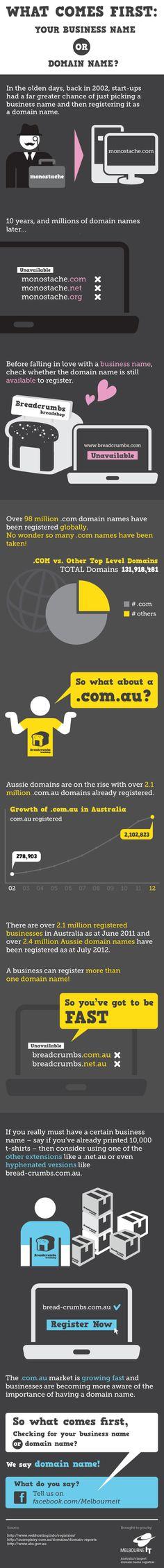 ¿Qué es primero el nombre de la empresa o el dominio? #infografia #infographic #internet by @alfredovela