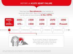 History of Acute Heart Failure 4000BC - 2000BC