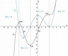 Graph einer ganzratiomalen Funktion f und Graph einer zugehörigen Stammfunktion F