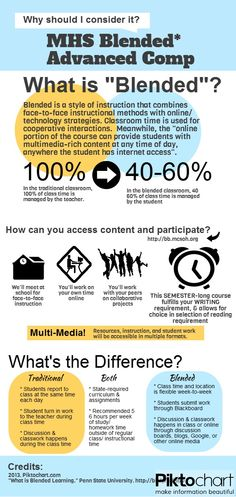 What is Blended Learning? | Created in #free @Piktochart #Infographic Editor at www.piktochart.com