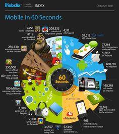 Mobile in 60 sec