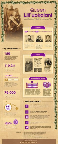 Kanaiolowalu: An Infographic about Hawaii's last monarch, Queen Lili'uokalani
