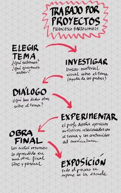 investigación mutante : Investigando sobre dist... Study Methods, Study Tips, Visible Thinking, Educational Psychology, School Notebooks, Flipped Classroom, Cooperative Learning, Learning Styles, School Subjects