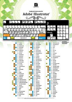Keyboard Shortcuts Poster for Adobe Illustrator http://keyshorts.com/