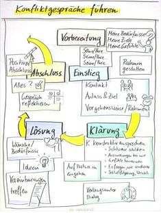 Questioning {More - Conflict Management, Sketch Notes, Conflict Resolution, Social Work, Classroom Management, Good To Know, Leadership, Psychology, Coaching