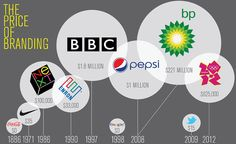 Infographic: The Cost Of A Famous Logo? From $0 To $211 Million http://trendland.com/the-price-of-branding-infographic/