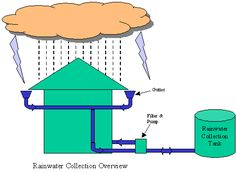 Rainwater harvesting in natural reservoirs and tanks for the collection and storage of rainwater is a technique. How To Store Rainwater Underground